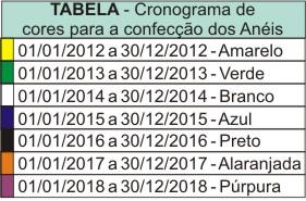 tabela-cronograma-de-aneis